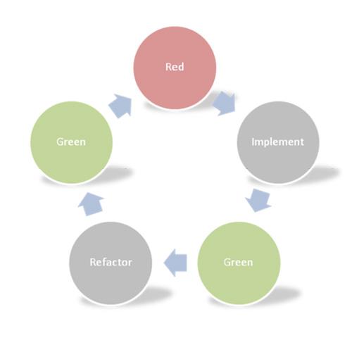 Refactoring Code